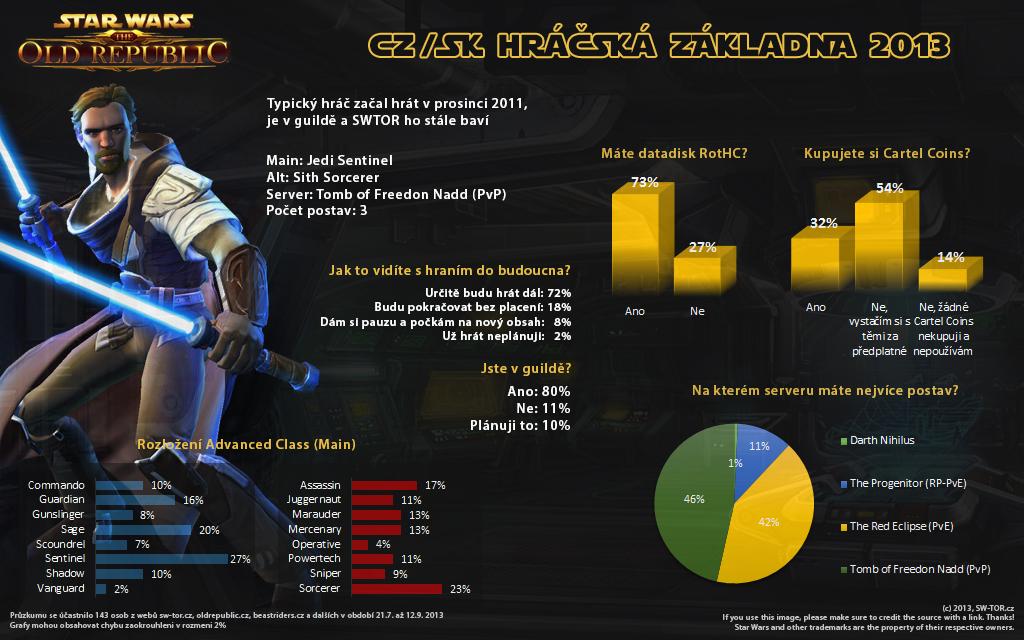 Průzkum CZ/SK hráčské základny SWTOR 2013 - Infografika